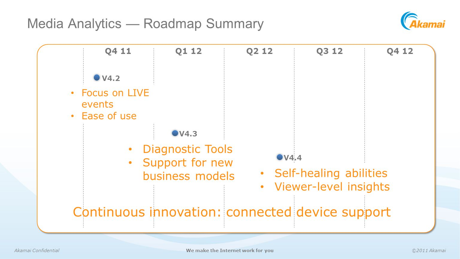 Media Analytics — Roadmap Summary
