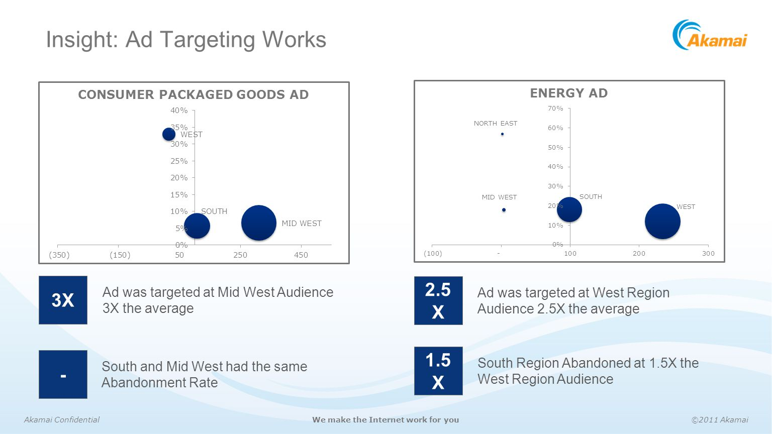 Insight: Ad Targeting Works