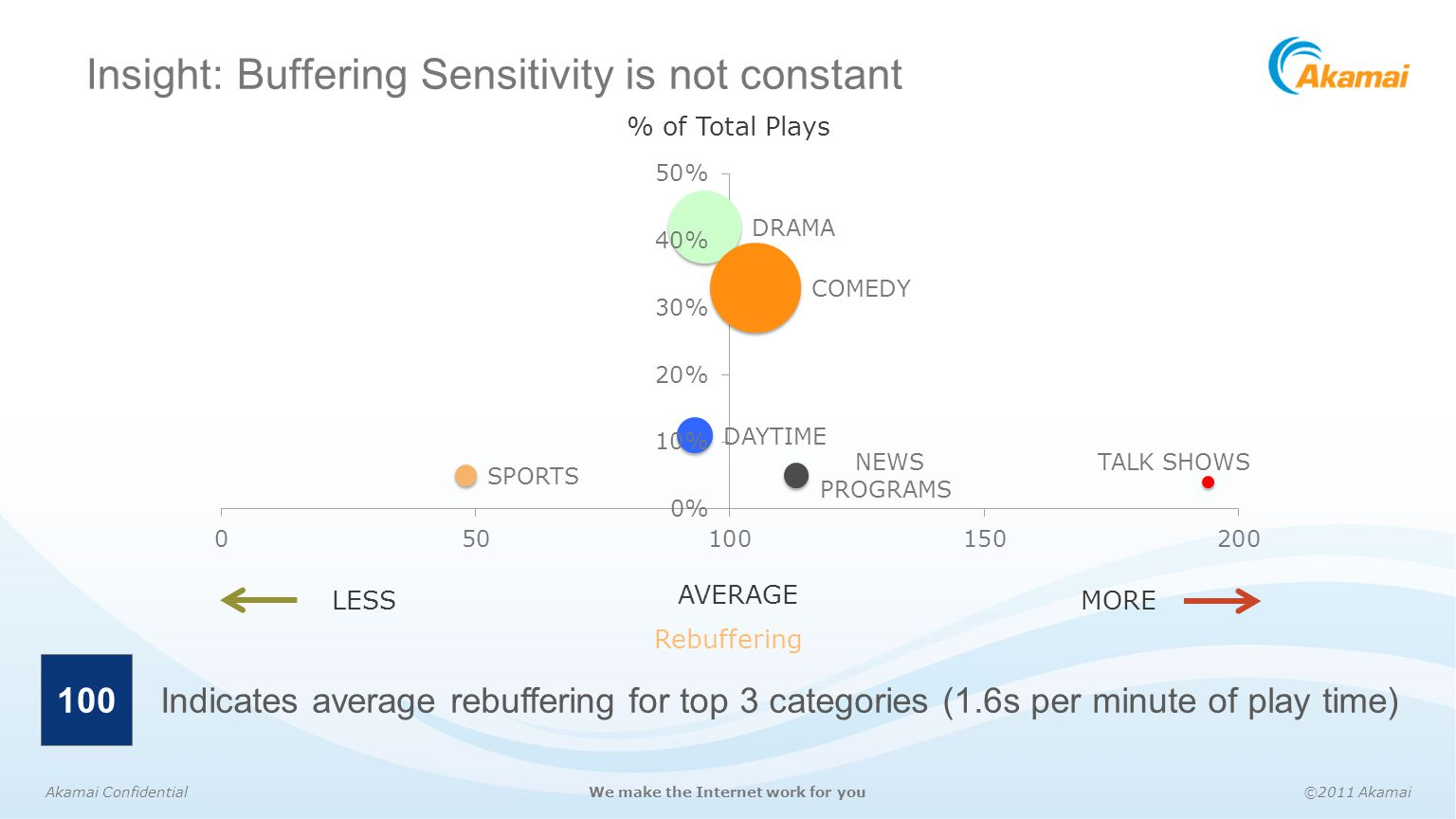Insight: Buffering Sensitivity is not constant