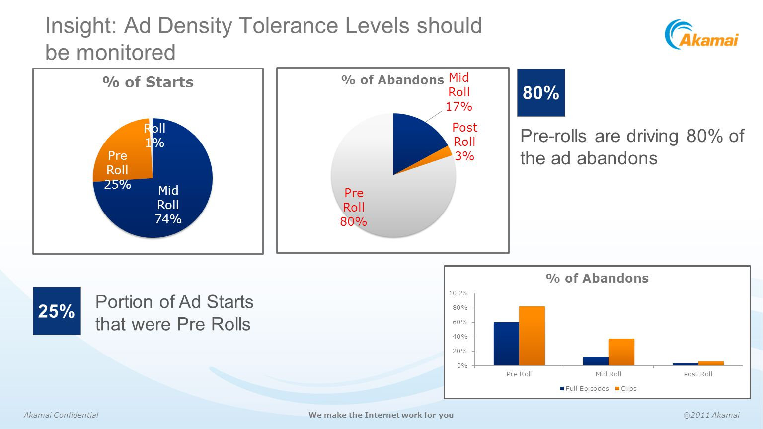 Insight: Ad Density Tolerance Levels should be monitored
