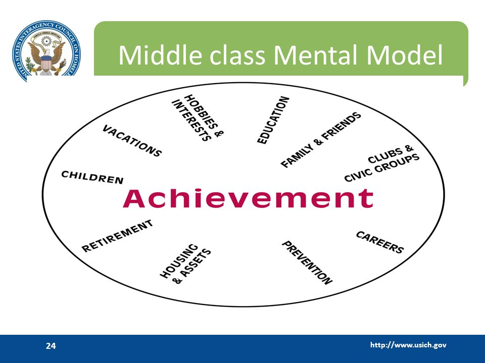 Middle class Mental Model