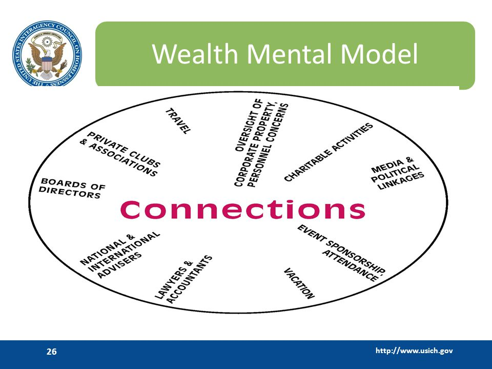 Wealth Mental Model