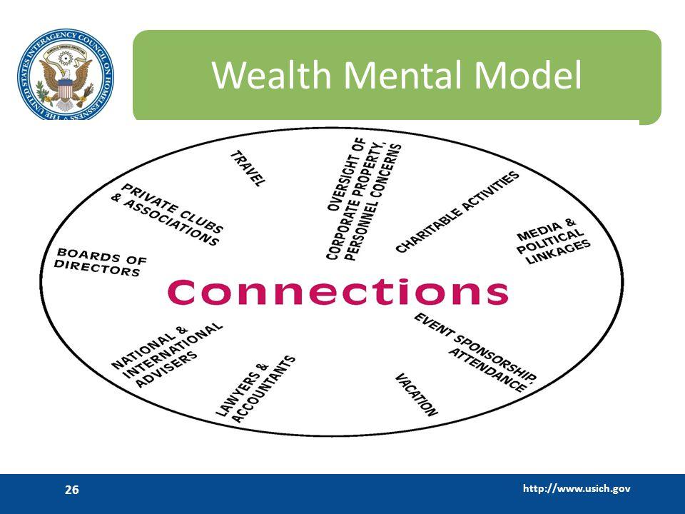 Wealth Mental Model