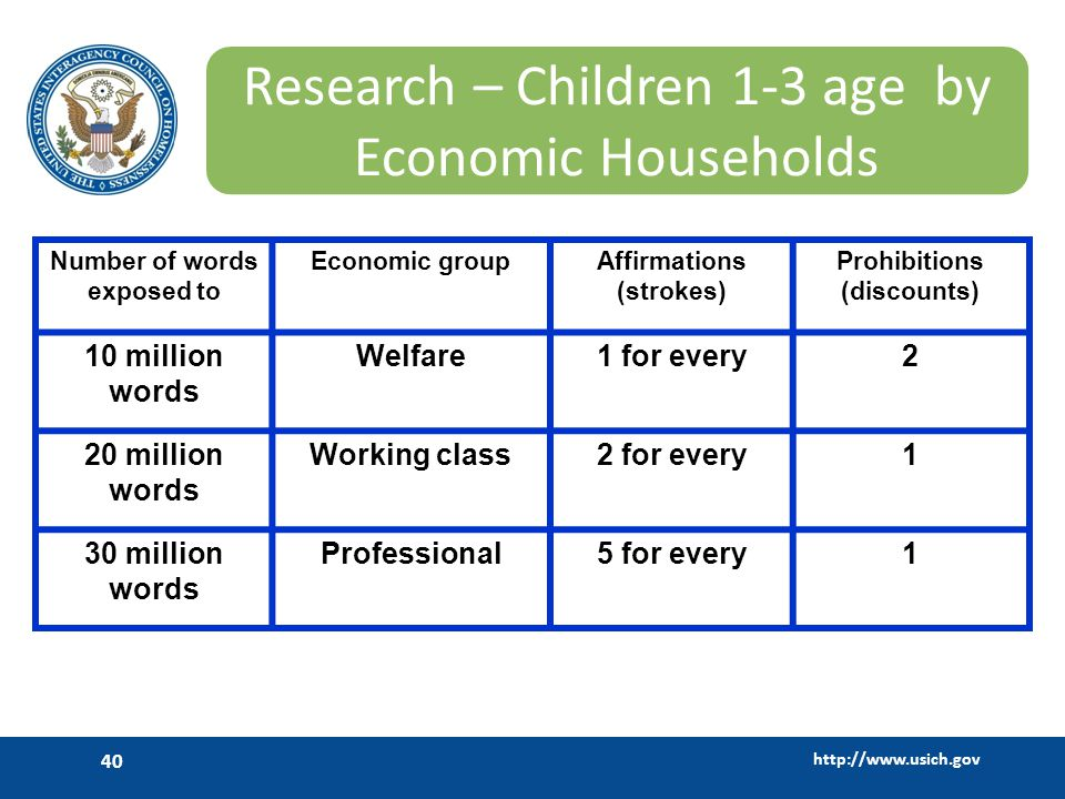 Research – Children 1-3 age by Economic Households