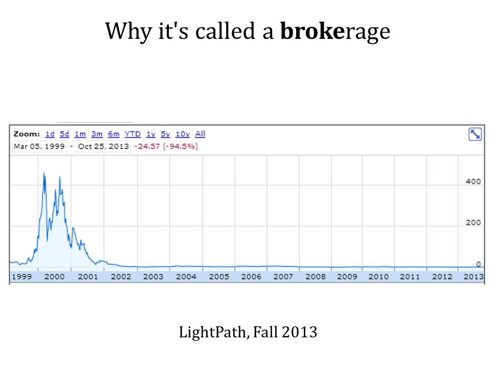 Why it s called a brokerage