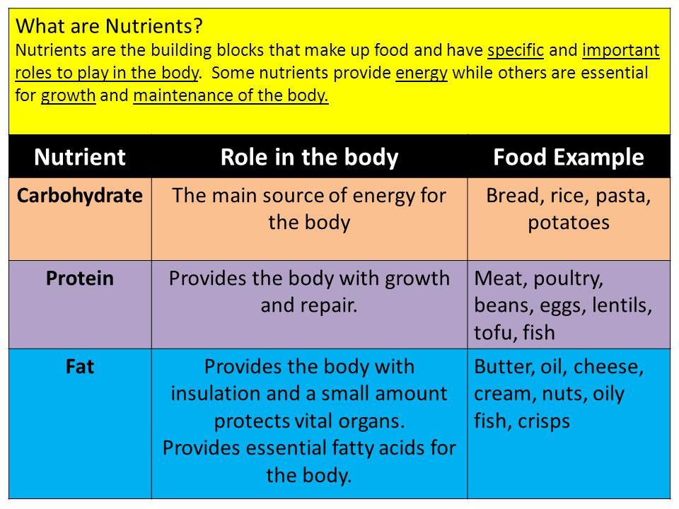 Nutrient Role in the body Food Example