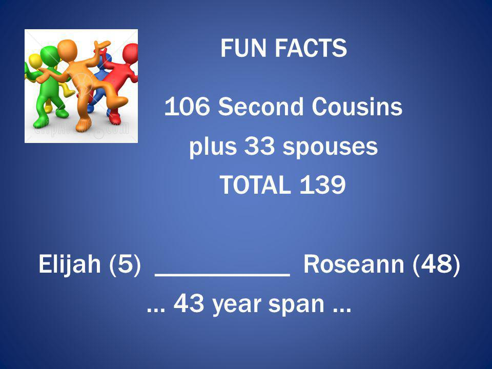 FUN FACTS 106 Second Cousins plus 33 spouses TOTAL 139 Elijah (5) ___________ Roseann (48) … 43 year span …
