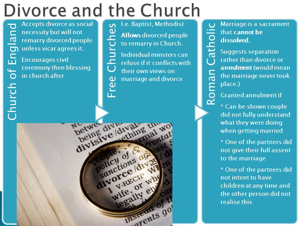 Divorce and the Church Church of England Free Churches Roman Catholic