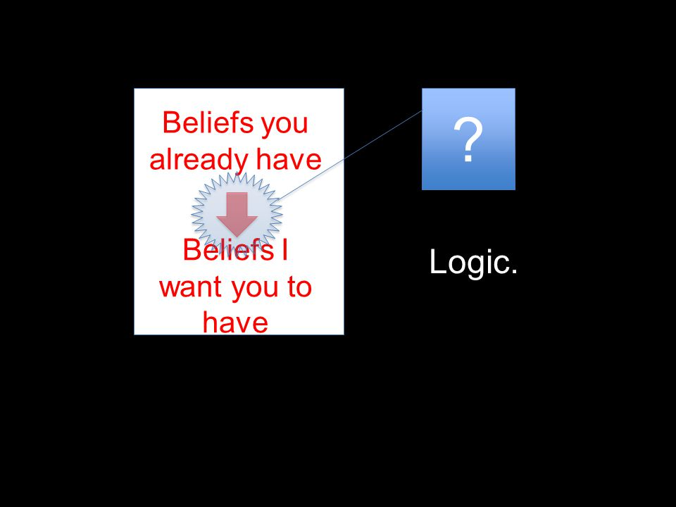 Logic. Beliefs you already have Beliefs I want you to have