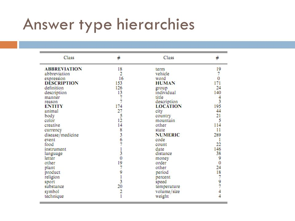 Answer type hierarchies