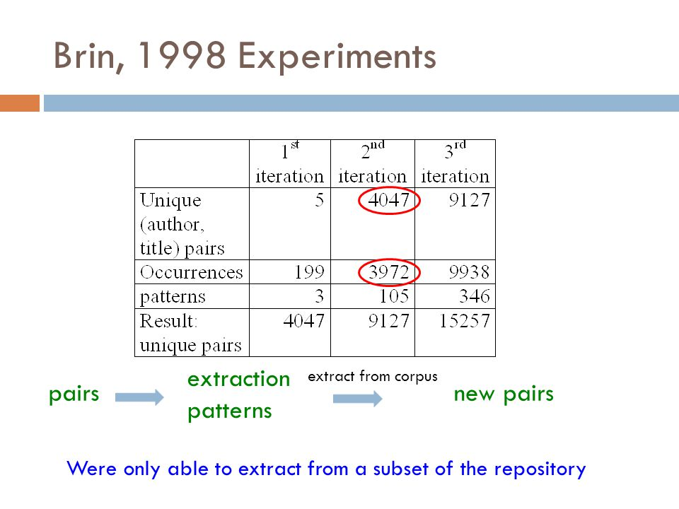 Brin, 1998 Experiments extraction patterns pairs new pairs