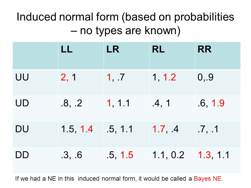 Induced normal form (based on probabilities – no types are known)