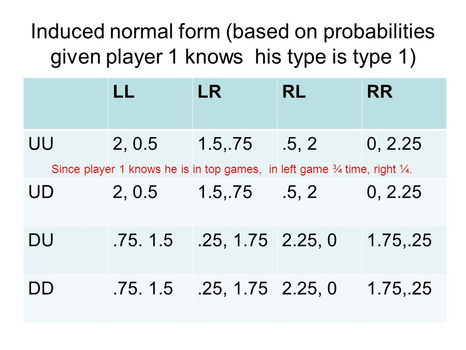 Induced normal form (based on probabilities given player 1 knows his type is type 1)
