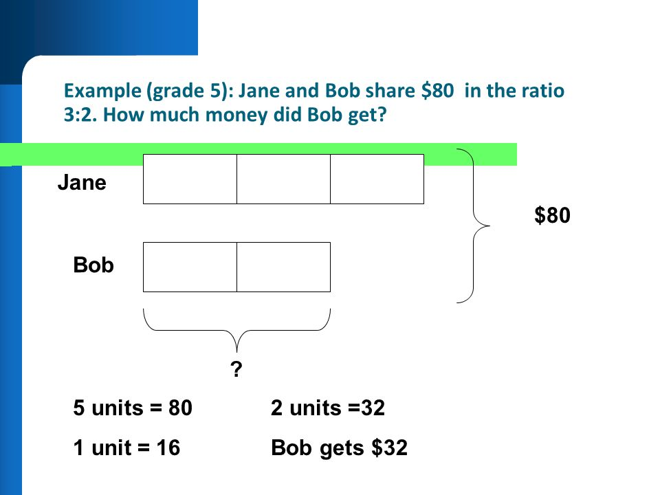 Example (grade 5): Jane and Bob share $80 in the ratio 3:2