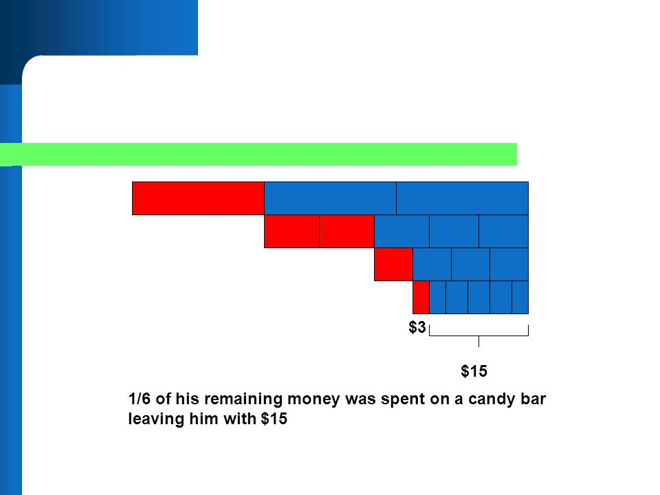$3 $15 1/6 of his remaining money was spent on a candy bar leaving him with $15