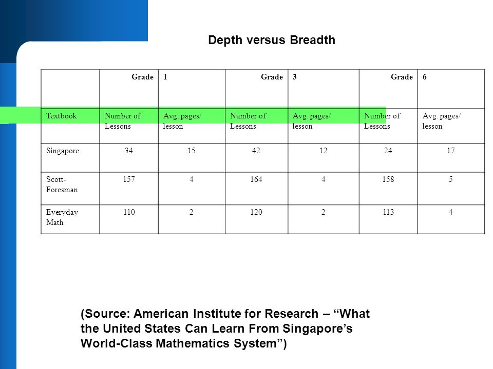 Depth versus Breadth Grade. 1. 3. 6. Textbook. Number of Lessons. Avg. pages/ lesson. Singapore.