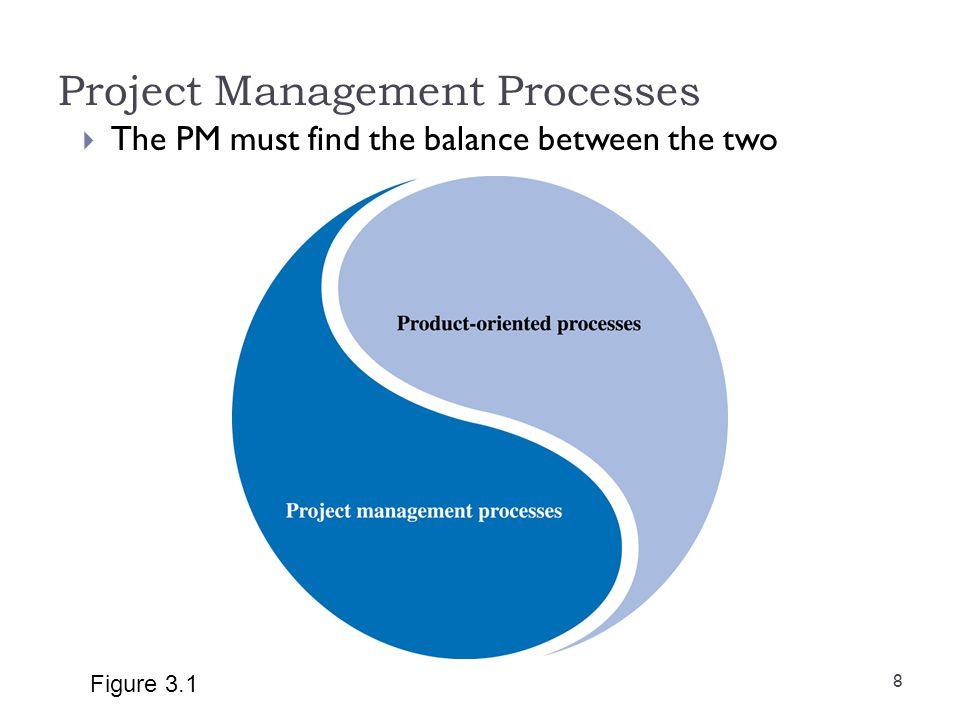 Project Management Processes