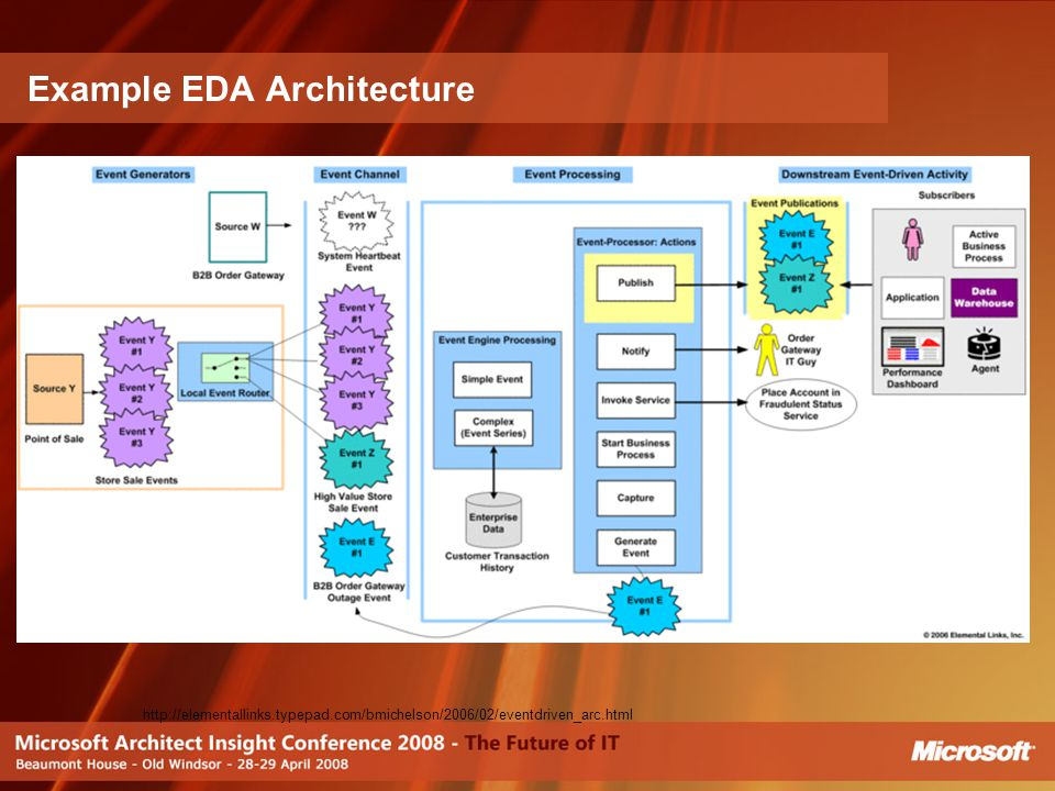 Example EDA Architecture