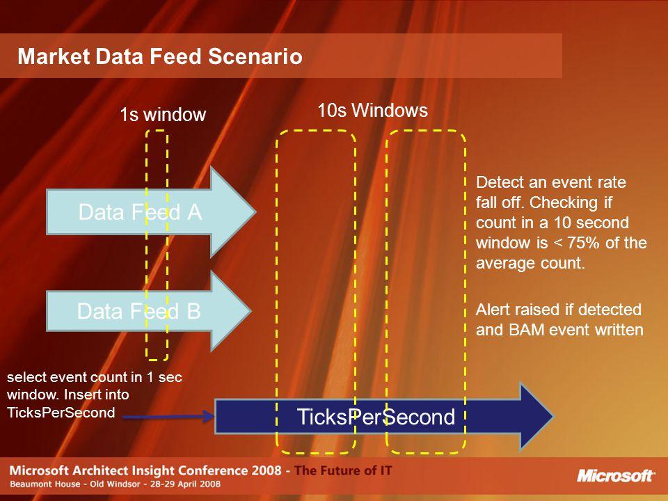 Market Data Feed Scenario