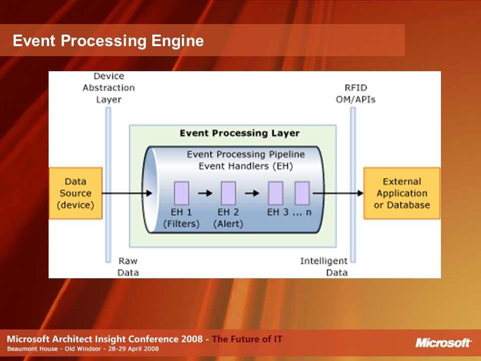 Event Processing Engine