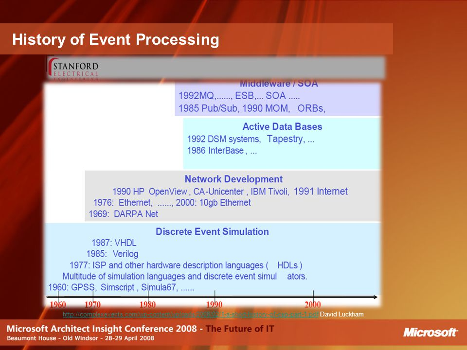 History of Event Processing