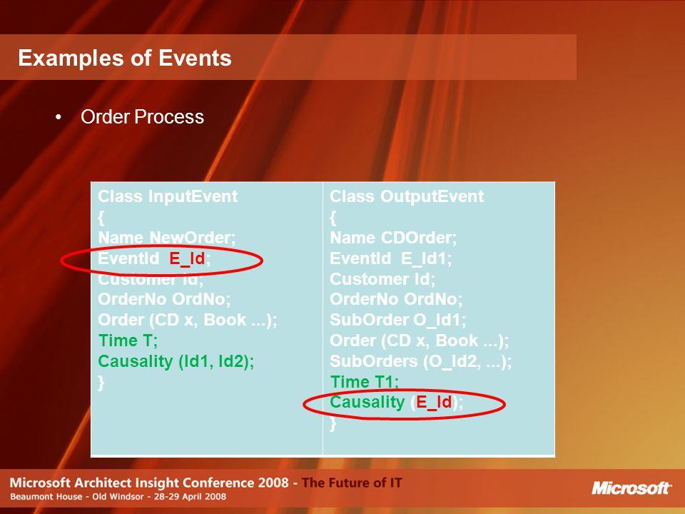 Examples of Events Order Process Class InputEvent { Name NewOrder;