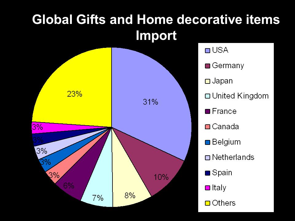 Global Gifts and Home decorative items Import