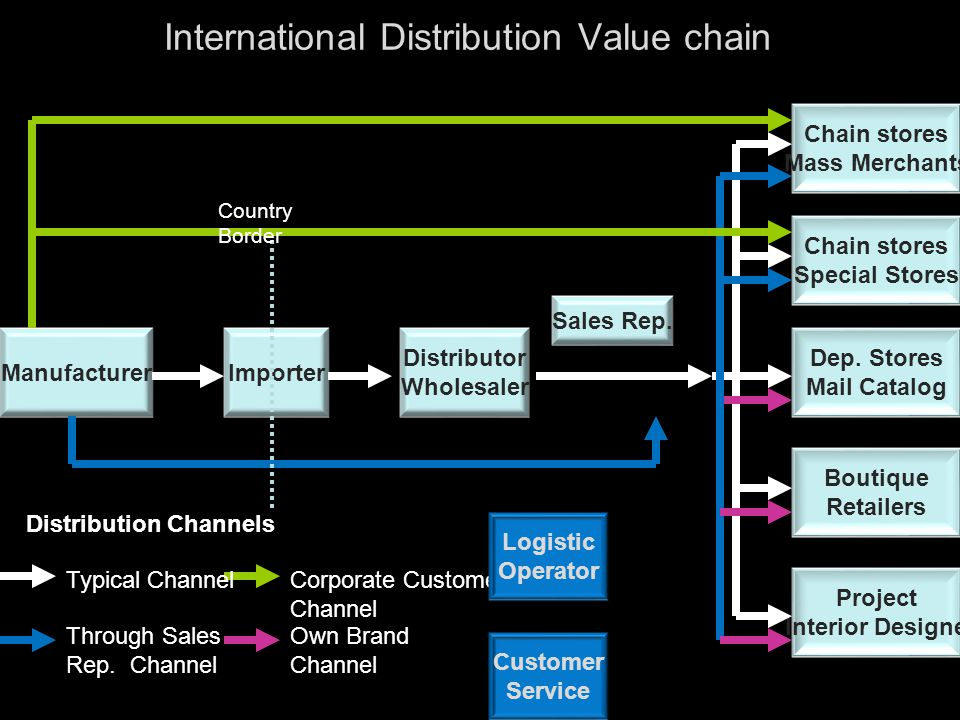 International Distribution Value chain