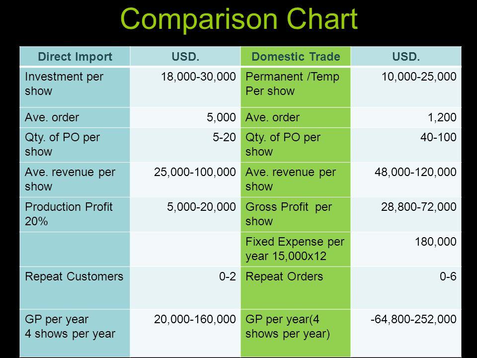 Comparison Chart Direct Import USD. Domestic Trade Investment per show