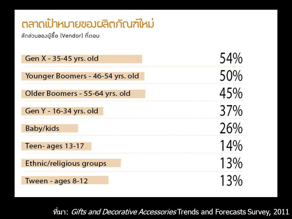 ที่มา: Gifts and Decorative Accessories Trends and Forecasts Survey, 2011