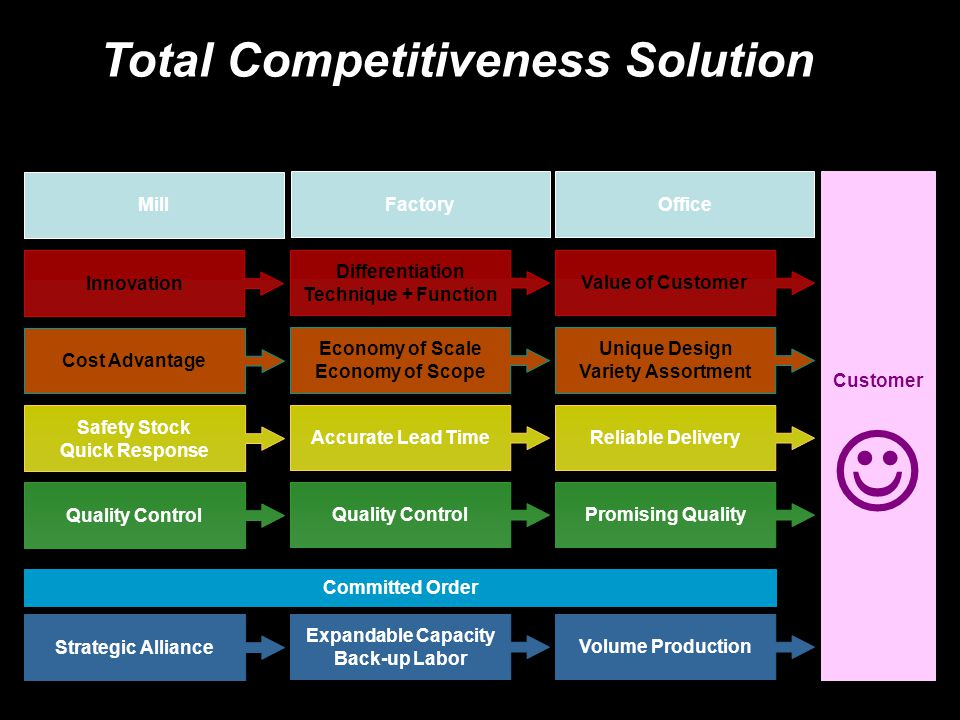Total Competitiveness Solution
