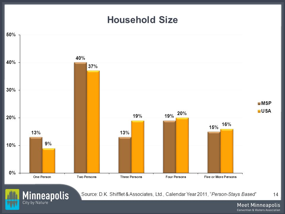 Household Size Source: D.K. Shifflet & Associates, Ltd., Calendar Year 2011, Person-Stays Based