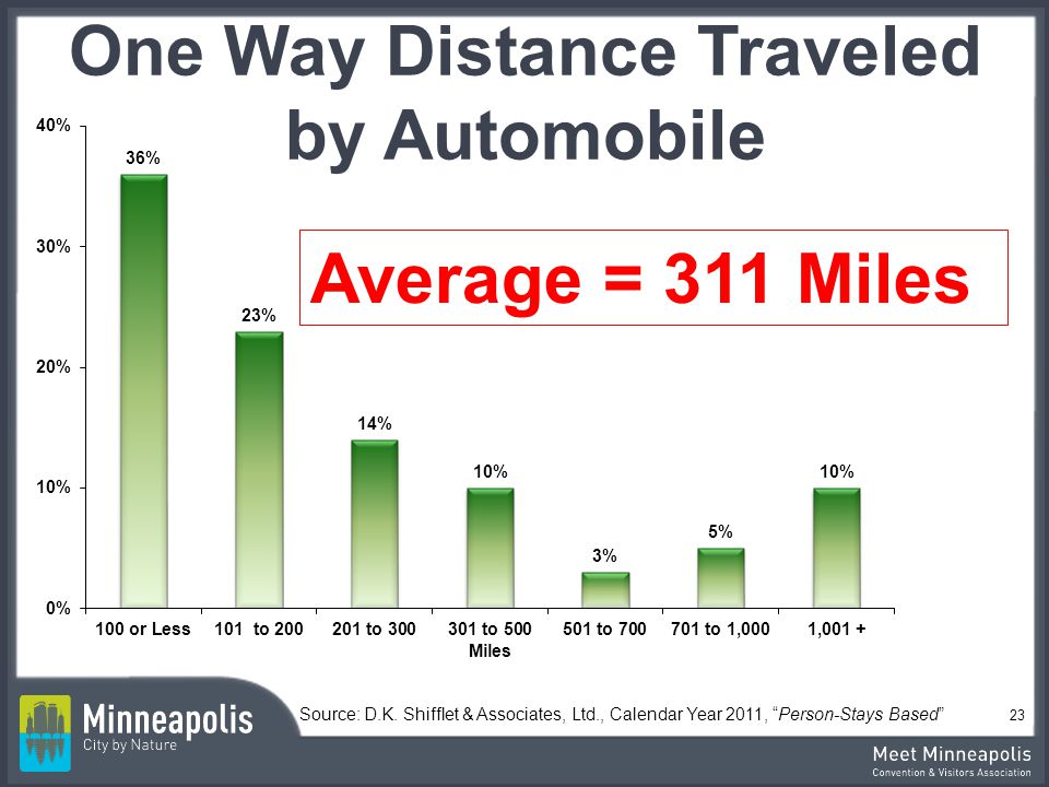 One Way Distance Traveled by Automobile