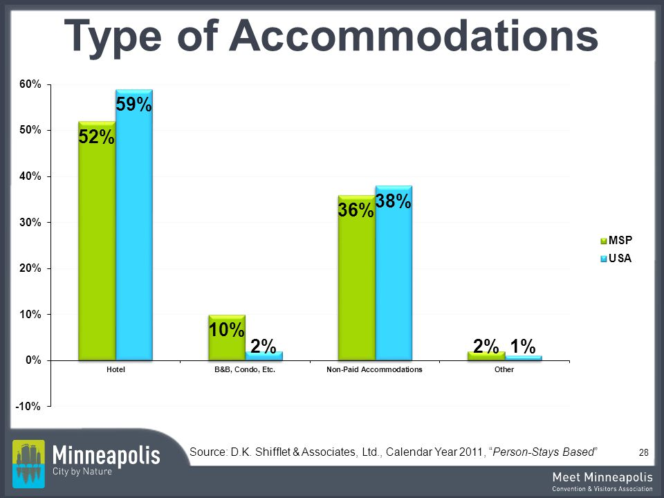 Type of Accommodations