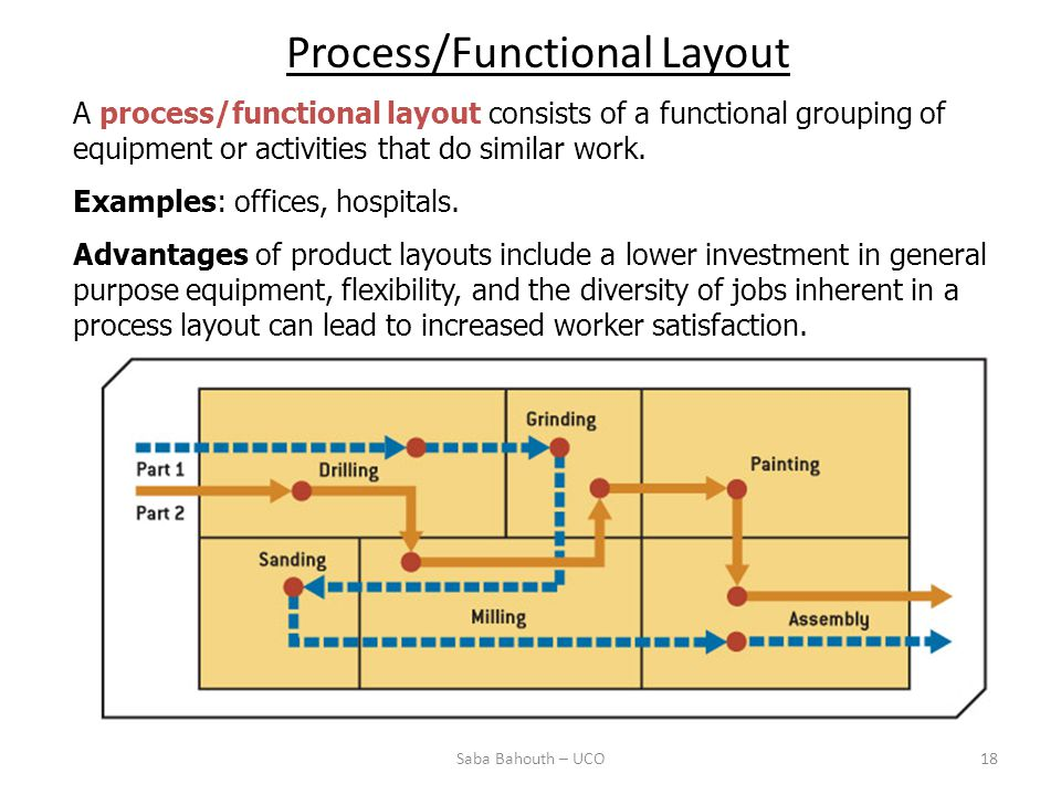 Process/Functional Layout