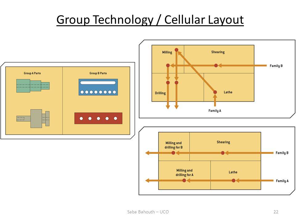 Group Technology / Cellular Layout
