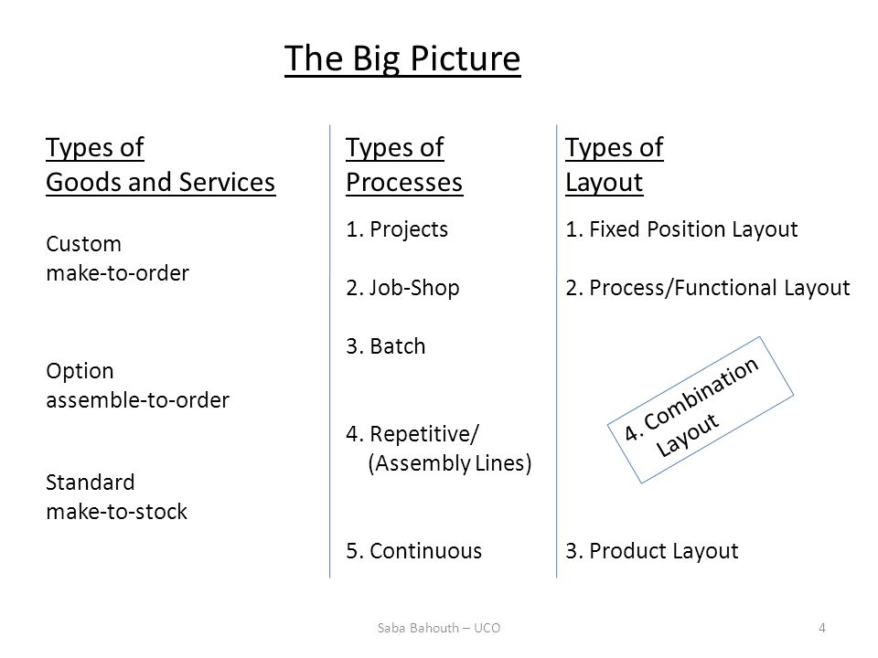 The Big Picture Types of Goods and Services Types of Processes