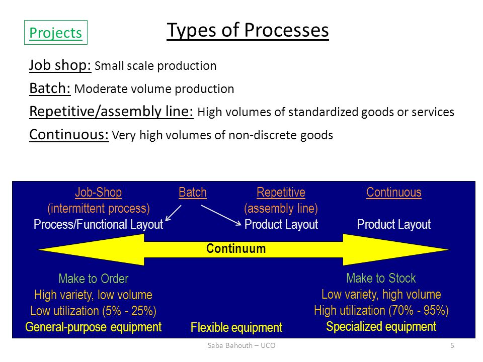 Types of Processes Projects Job shop: Small scale production