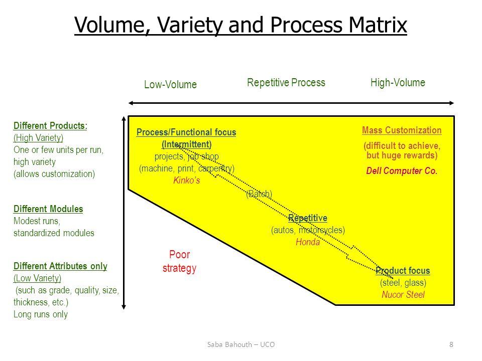 Volume, Variety and Process Matrix