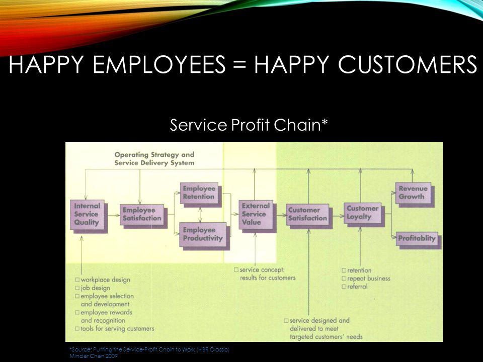 Happy Employees = Happy Customers