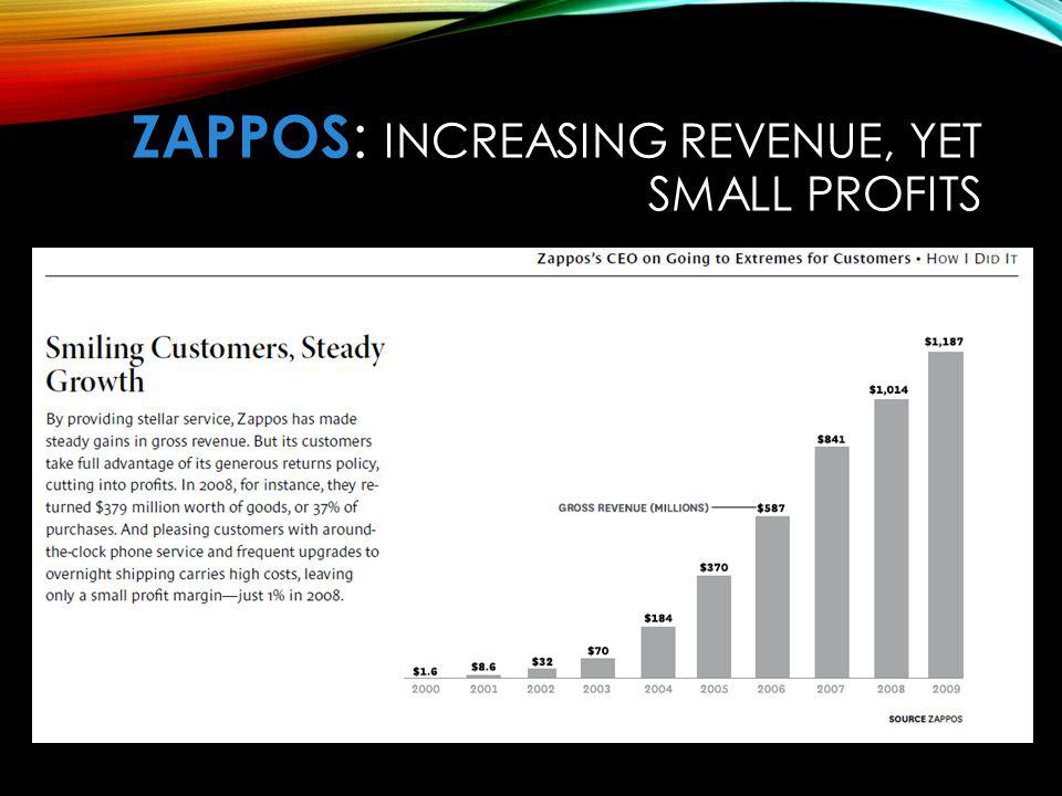 ZaPPOS: Increasing Revenue, yet Small Profits