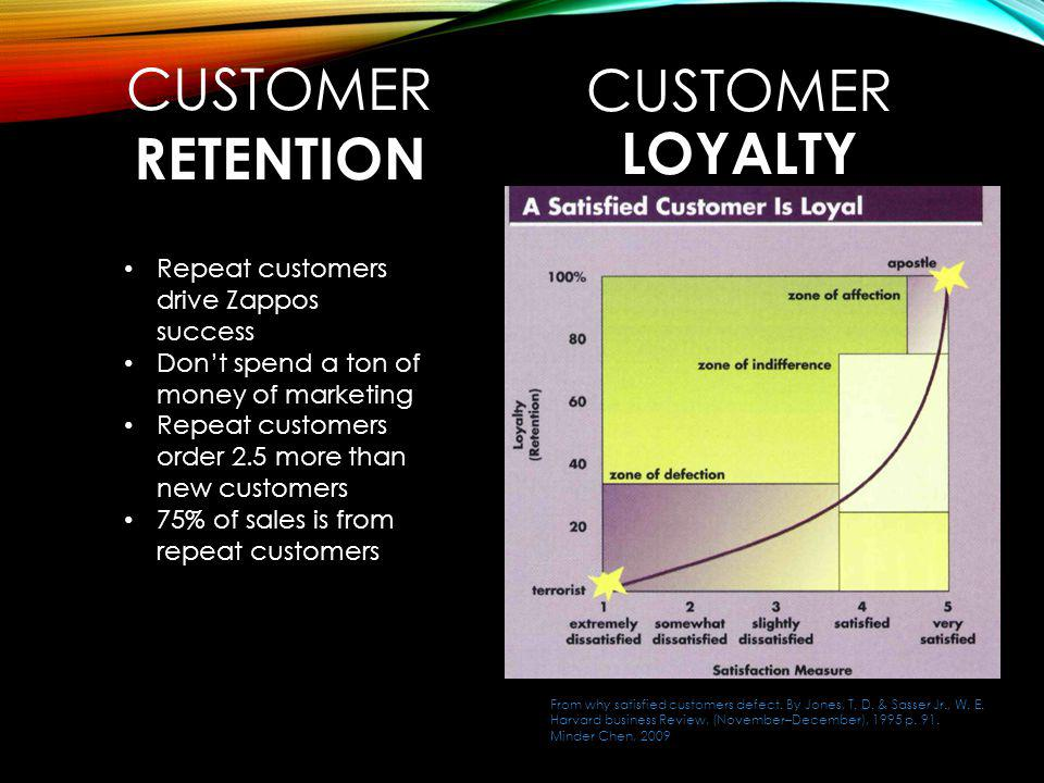 CUSTOMER Customer Loyalty RETENTION