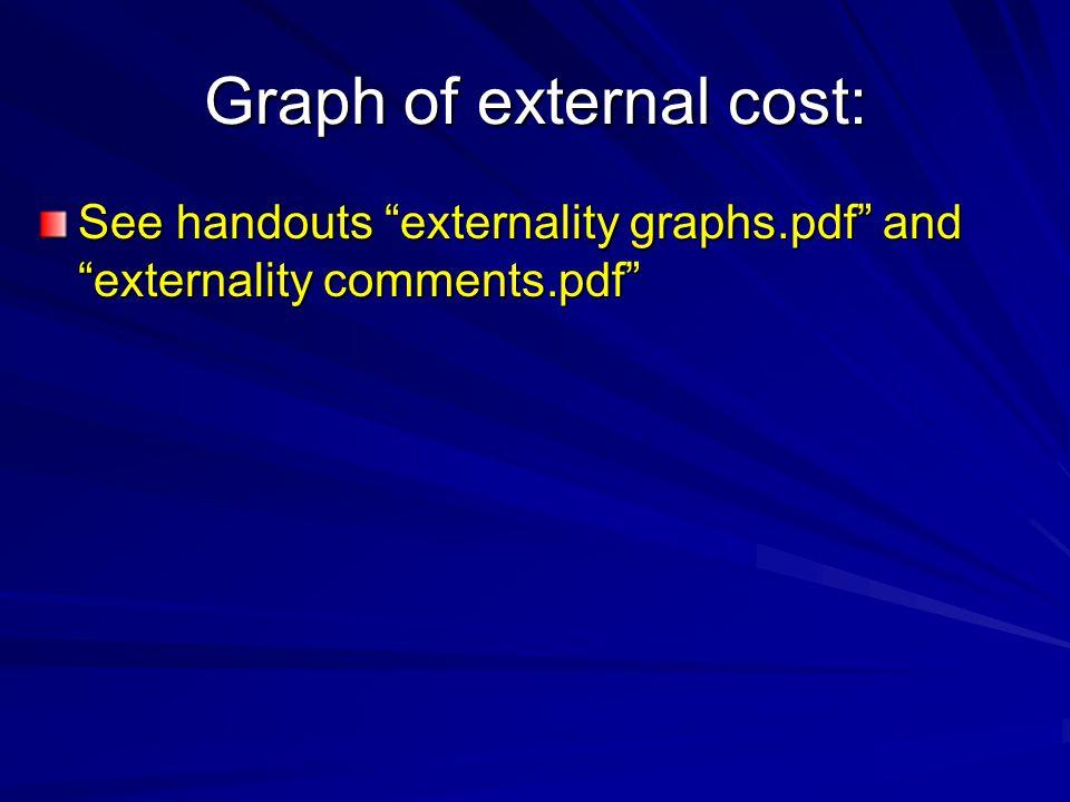 Graph of external cost: