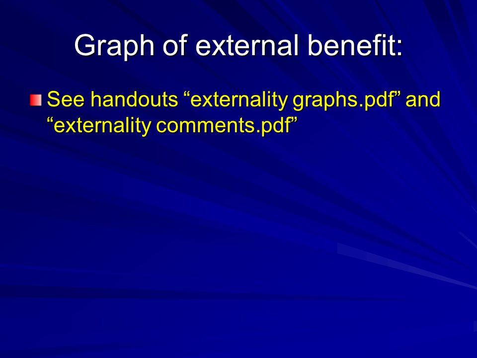 Graph of external benefit: