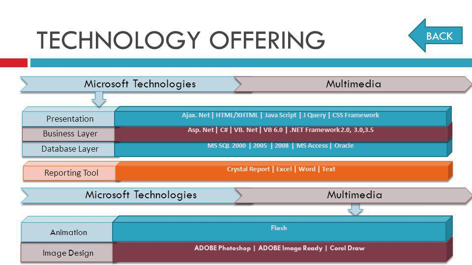 TECHNOLOGY OFFERING Microsoft Technologies Multimedia BACK