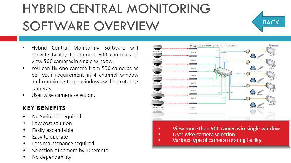 HYBRID CENTRAL MONITORING SOFTWARE OVERVIEW