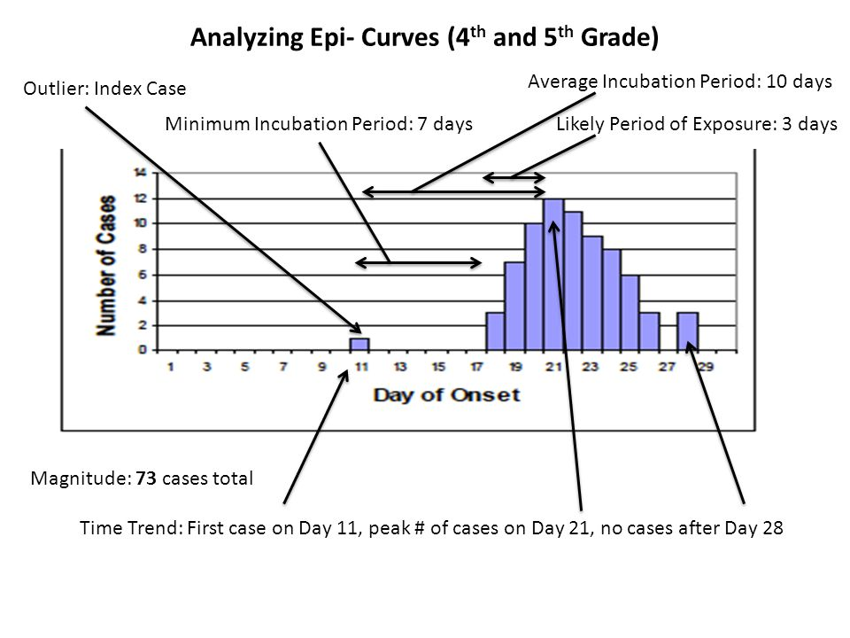 Analyzing Epi- Curves (4th and 5th Grade)