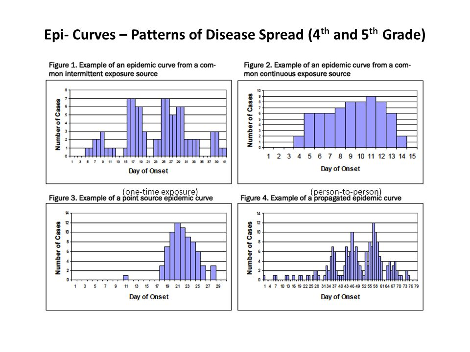 Epi- Curves – Patterns of Disease Spread (4th and 5th Grade)