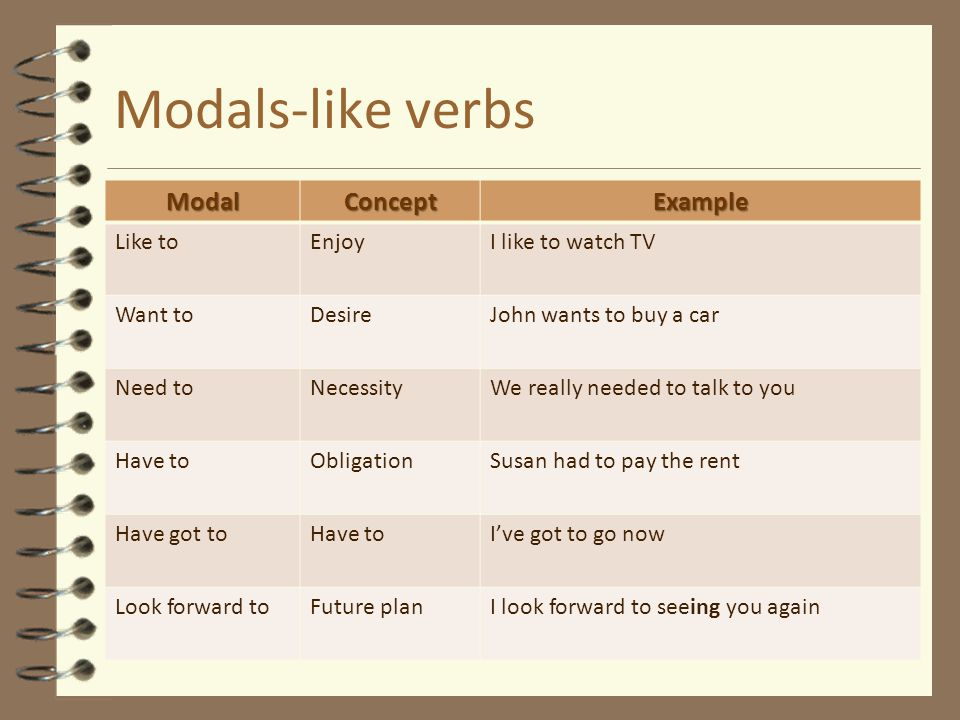 Modals-like verbs Modal Concept Example Like to Enjoy