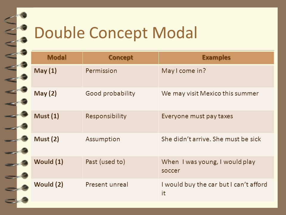 Double Concept Modal Modal Concept Examples May (1) Permission